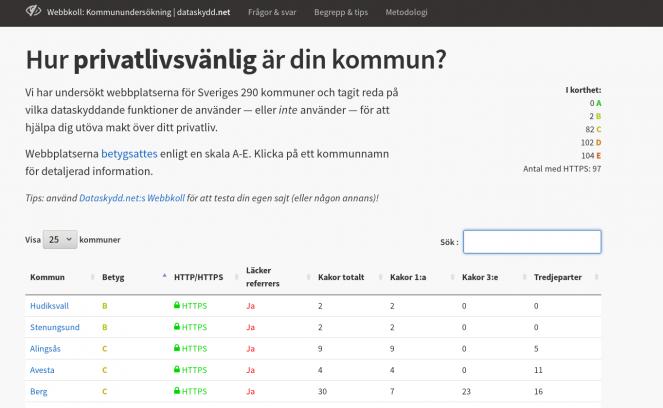 Skärmdump av webbplatsen https://dataskydd.net/kommuner med tabell sorterad efter betyg.
